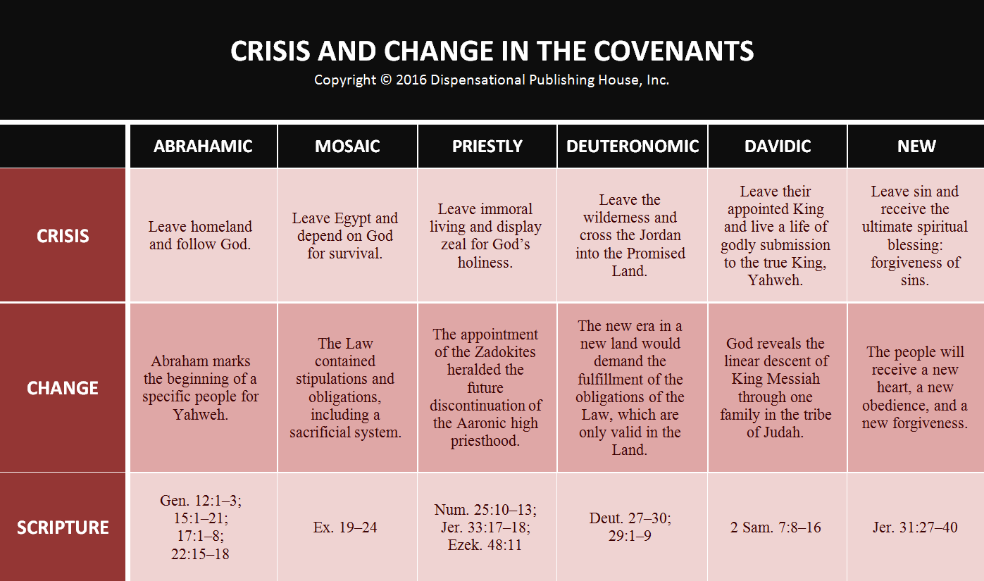 Covenant Timing Crisis And Change For Gods People Dispensational Publishing