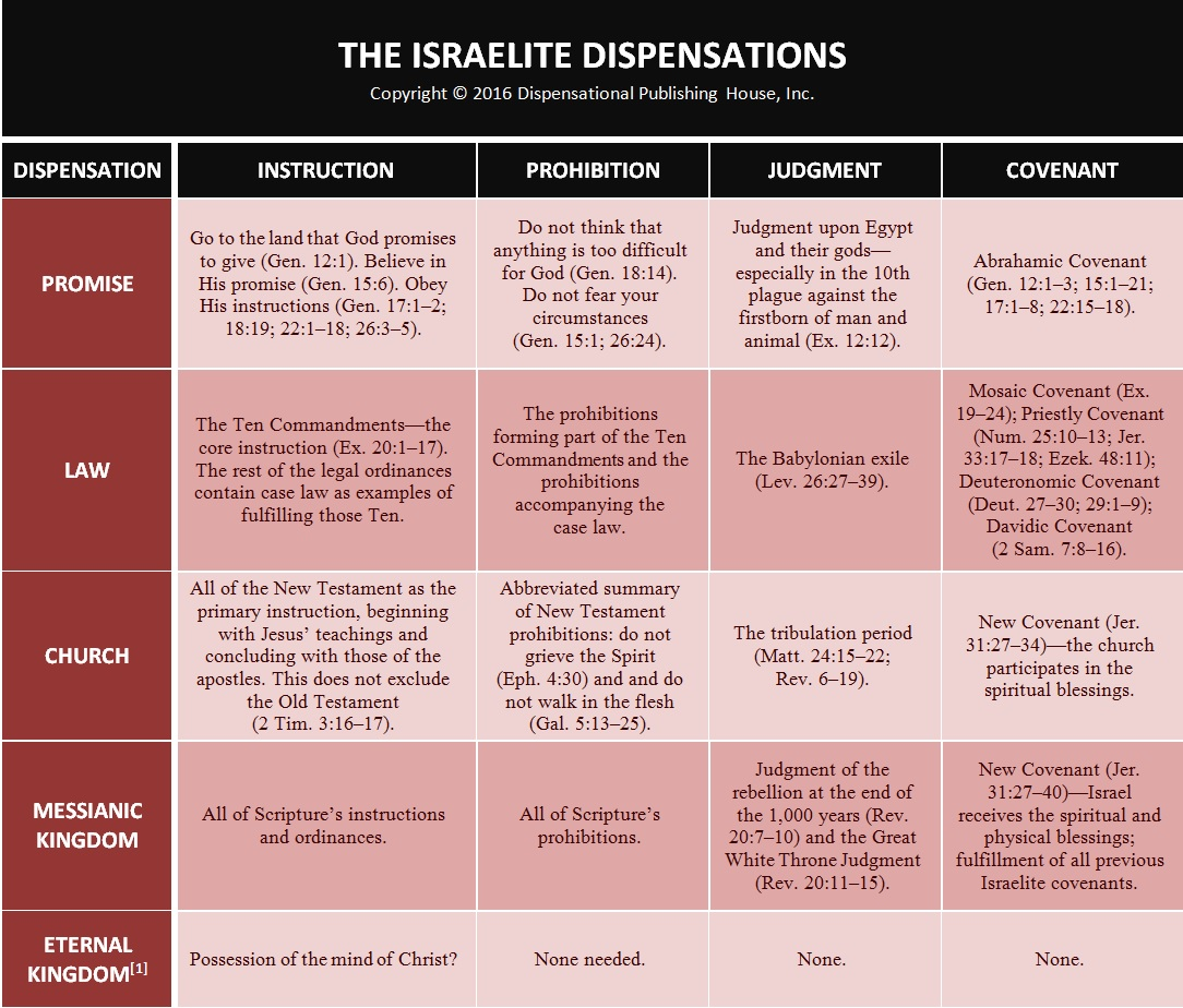 the abrahamic covenant chart