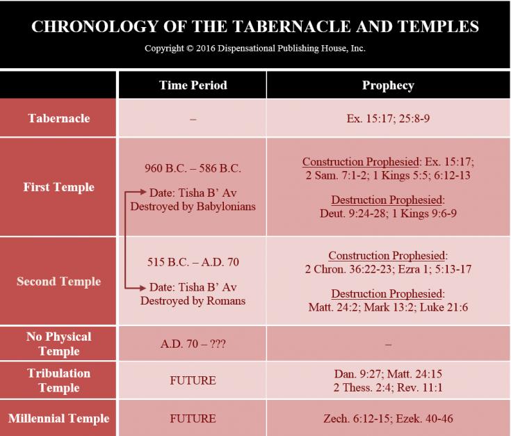 Dispensations-Tabernacle-Temples