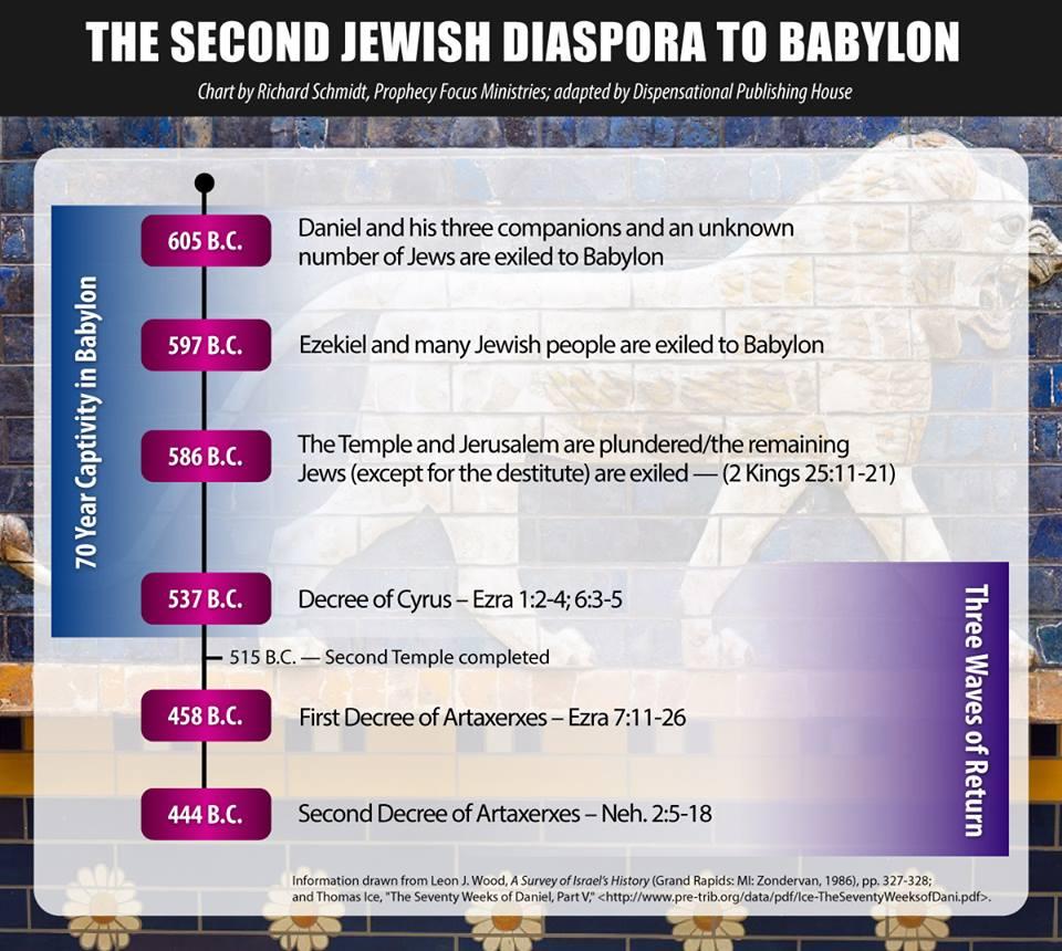 Three Diasporas of the Jewish People – Dispensational Publishing