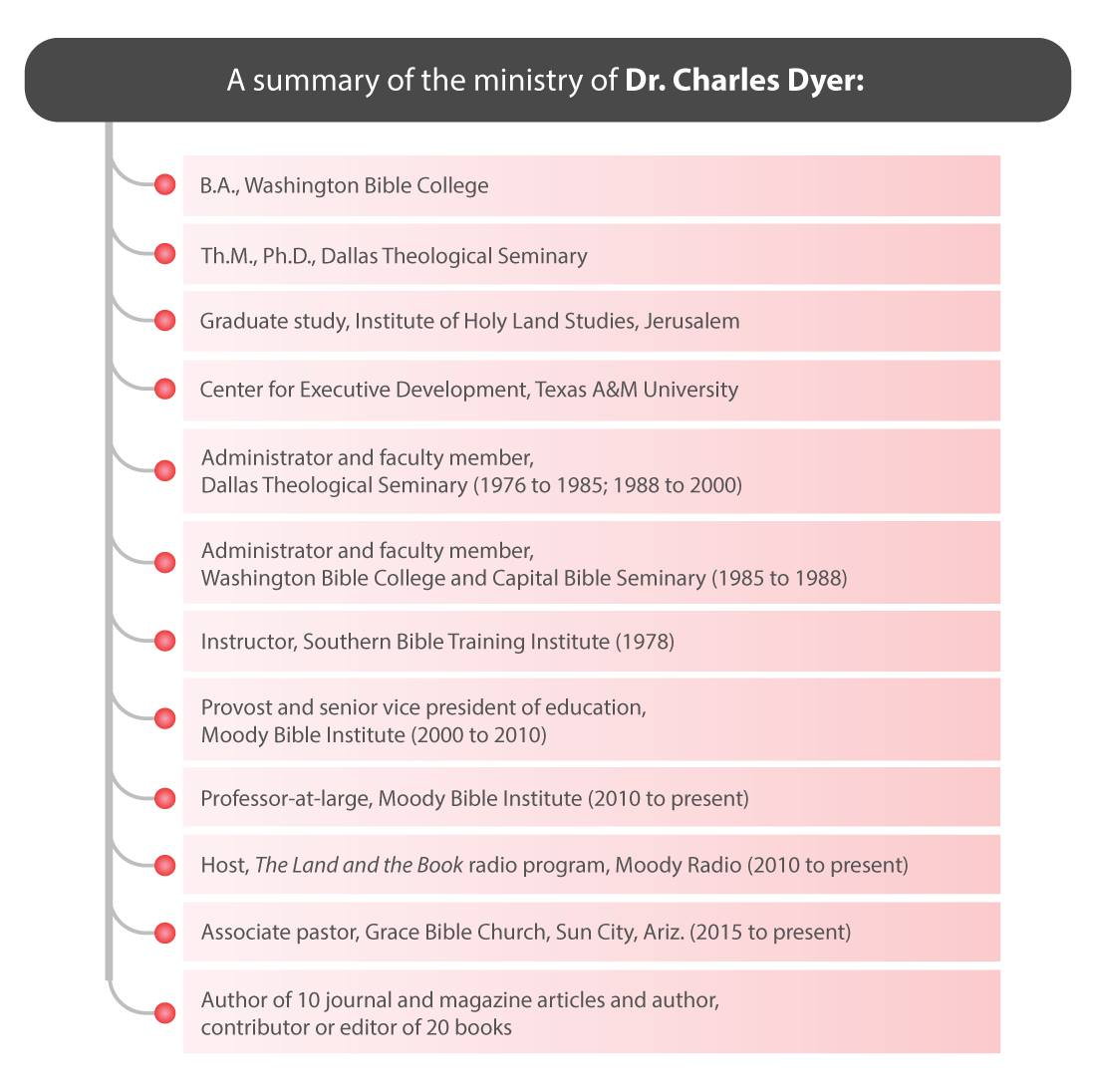 Charles Dyer Summary